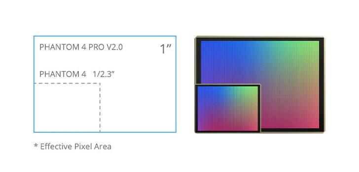 سنسور CMOS یک اینچی با وضوح ۲۰ مگاپیکسل فانتوم4 پرو