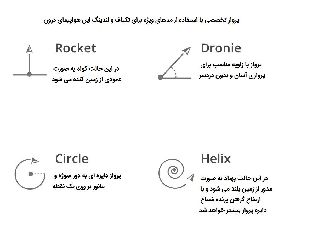 امکانات پروازی بیشتر با استفاده از نرم افزار DJI Go
